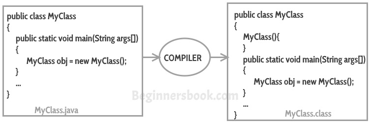 Core Java Programs Examples With Output Pdf