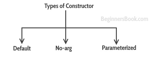 types of constructor