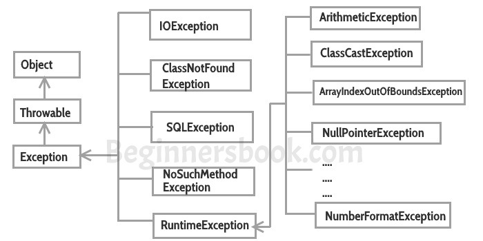 Exception handling in java with examples