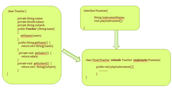 Java OOps, Interface example diagram