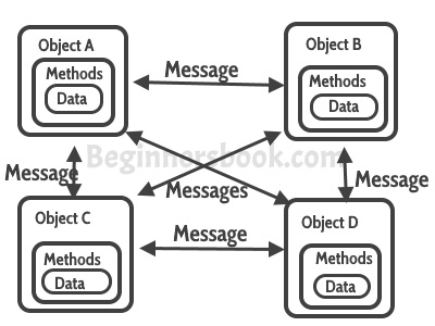 Java Object Oriented Programming Tutorial Pdf