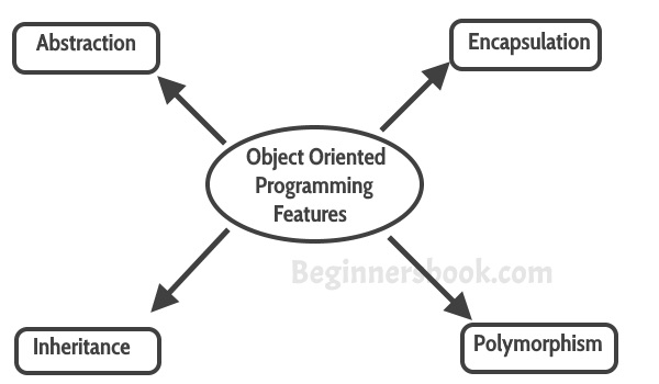 OOPs features, Object-oriented-programming-features
