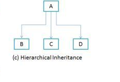 Hierarchical-Inheritance