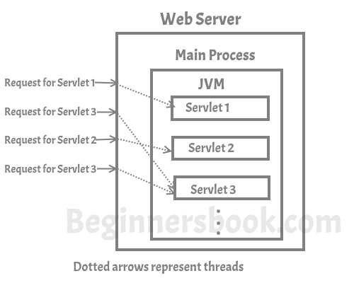How Servlet Works