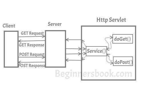 writing service method servlet
