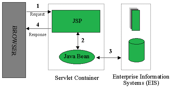 an overview of servlets and jsp technology computer science essay This distinguished conference proceedings series publishes the latest research developments in all areas of computer science – quickly, informally and.