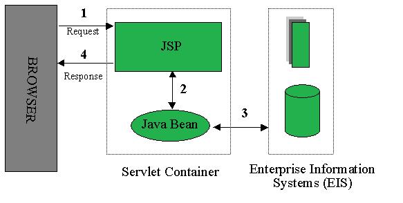 JSP-architecture-Model1