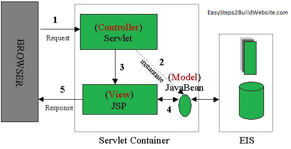 JSP-architecture-Model2