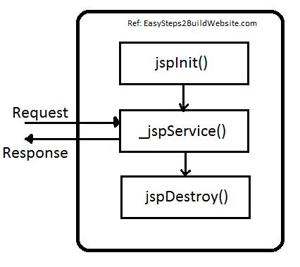 JSP-life-cycle