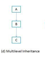 Multilevel-Inheritance
