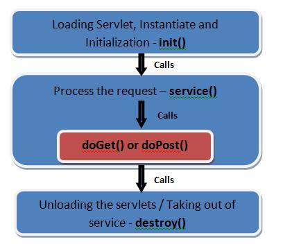 Servlet-life-cycle-diagram2