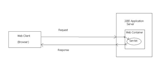 Servlet-working-diagram