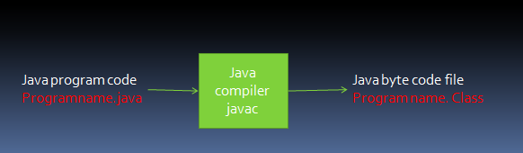 java source code can be executed on a java machine