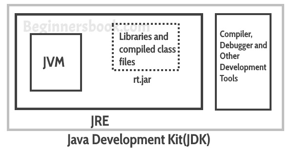 Java Virtual Machine (JVM), Difference JDK, JRE & JVM