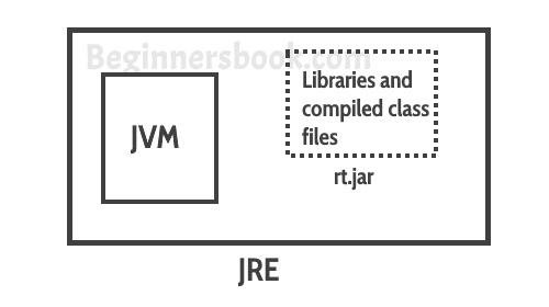 Java Virtual Machine (JVM), Difference JDK, JRE & JVM - Core