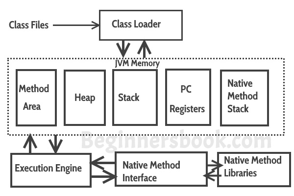Java virtual machine jvm difference jdk jre jvm for Architecture java