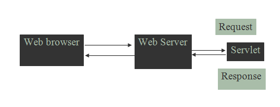 servlet architecture diagram2