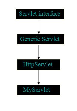 servlet-architecture