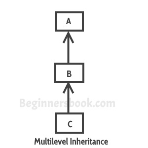 Multilevel Inheritance