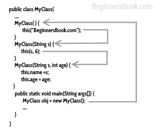Constructor Chaining  Method Statements Examples