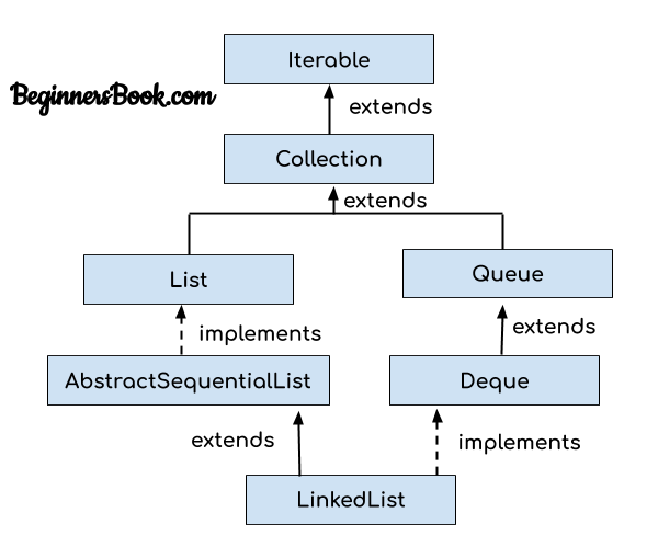 Java Linked list class hierarchy
