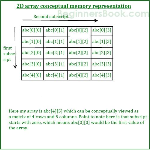 2D-array