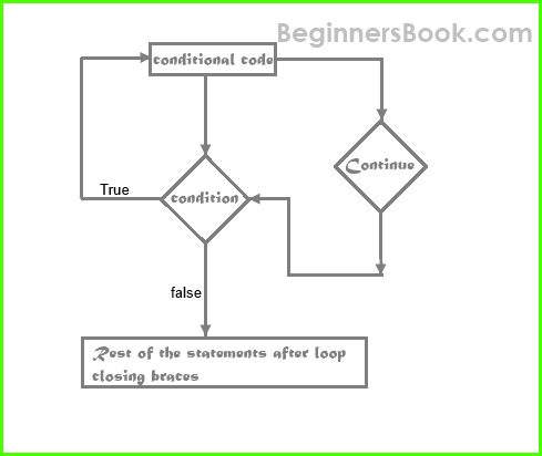 php statement loop samples Introduction to php pdo  the function used to do so depends on the statement you wish to  note also in the above code we have changed the loop from.