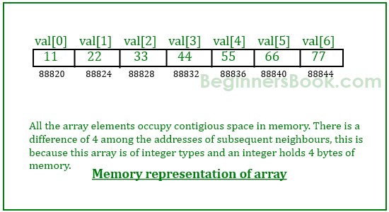 Declaration, Instantiation and Initialization of Java Array