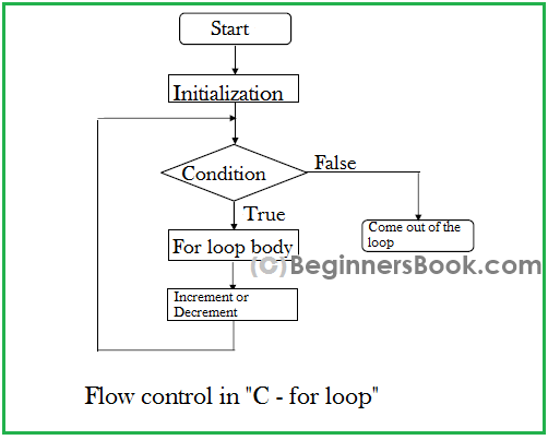 C For Loop In C Programming With Example
