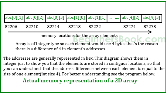 Two dimensional (2D) arrays in C programming with example