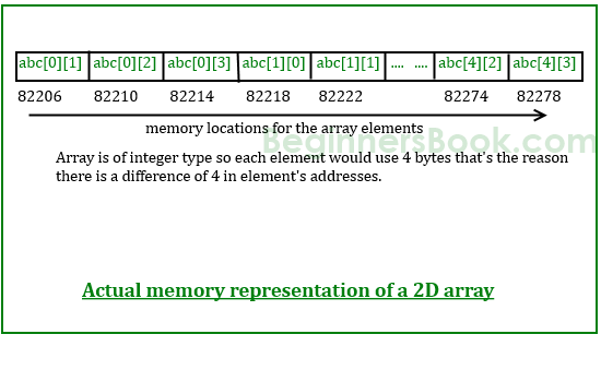 two dimensional array in c++ example program pdf