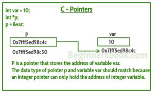 pointer_memory_representation