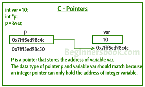 Pointers in C Programming with examples