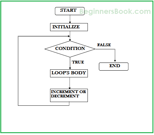 while loop in java with examples, wiring diagram