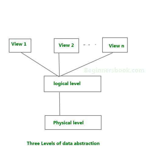 Data abstraction in dbms 3 levels of abstraction altavistaventures
