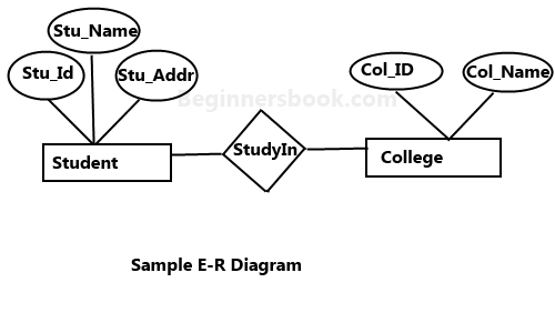 Entity Relationship Diagram Er Diagram In Dbms