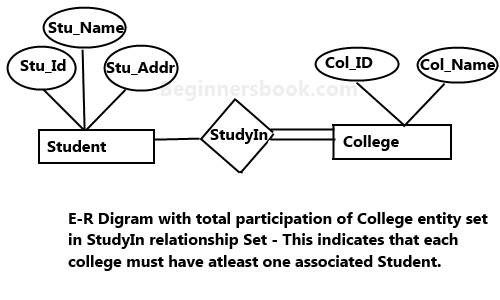Total Participation Diagram