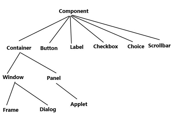 Java AWT hierarchy diagram