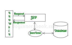 JSP A