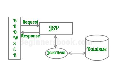 JSP Architecture Model 1
