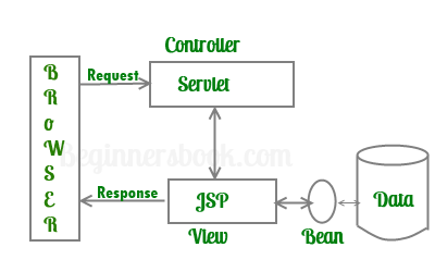Introduction to Java Server Pages - JSP Tutorial