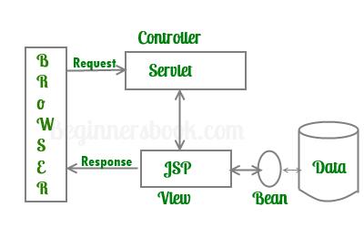 JSP Architecture Model 2