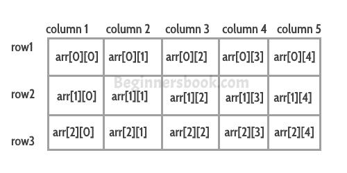 Multidimensional Array in C++