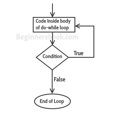 C++ do while loop flow diagram