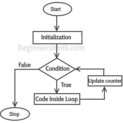 C++ for loop flow diagram