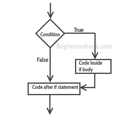 if statement flow diagram