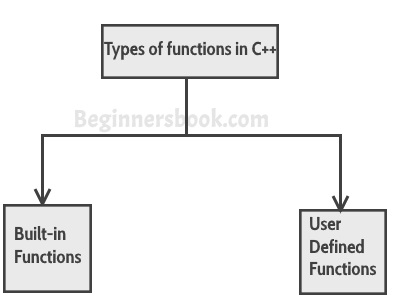 C++ types of functions: built-in and user-defined