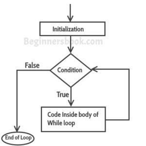 c++ while loop flow diagram
