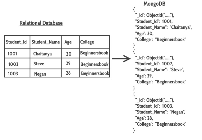 Format mapping relational database_to_MongoDB