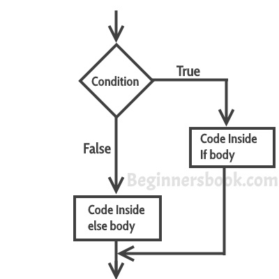 C If else flow diagram
